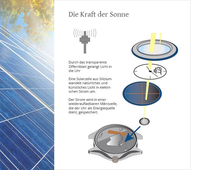 ETT Solarfunktion